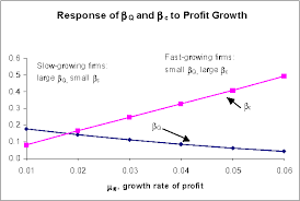 Cash Flow Band Figure 1 From Q Theory Without Adjustment Costs Cash Flow