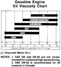 Motor Oil Recommendation Chart Repair Guides