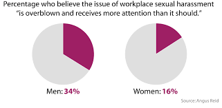 per cent of canadian women have been sexually harassed at work ar1