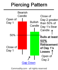 How To Trade Candlestick Chart Patterns Piercing Line Pattern Candlestick Chart