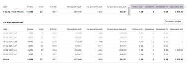 Кейс настройка Яндекс Директ Дипломные работы на заказ snapix И вот какие результаты мы получили