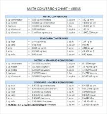 Chart Of Length Conversions 18 Paradigmatic Math Conversion Chart For Measurement