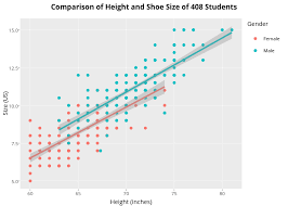 Shoe Size Compared To Height Chart Comparison Of Height And Shoe Size Of 408 Students Scatter