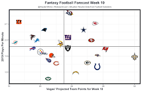 Canucks Depth Chart Forecaster Fantasy Forecast Week 10 Fantasy Football Forecast