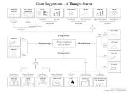 Types Of Charts And Graphs Choosing The Best Chart