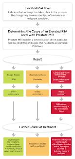 Cancer Psa Chart