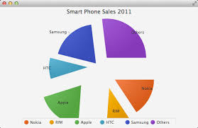 Javafx Chart Animation Adding Animation To A Javafx Pie Chart Anderson Software