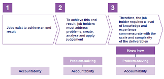 Hay Job Evaluation Methodology An Overview People Centre