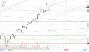 Yen Trend Chart Us Dollar Yen Exchange Rate Charts Technical Analysis
