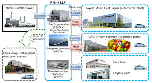 Toyota Process Flow Chart Japans First Regional Emergency Power Supply System