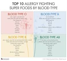 Looking For Blood Type Diet Counseling Blood Type Diet