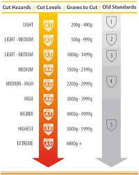 Glove Cut Rating Chart Black Stallion Accuflex A3 Cut Resistant Gloves Gr4537