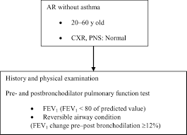 Asthma Pathophysiology Flow Chart Prevalence Of Impaired Lower Airway Function In Thai