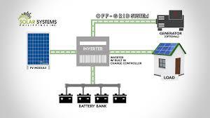 Off Grid Solar System Design Philippines Off Grid System Information Solar Systems Philippines
