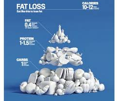 Food Pyramid Project Http Www Mensfitness Com Nutrition What To Eat Mens