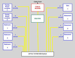my cat 6 10 100 1000 home network installation home automation basic home network diagram at Home Network Wiring Diagram