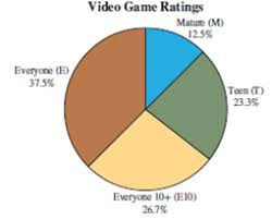 Pie Chart Games Following Is A Pie Chart That Presents The Percentages