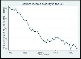 Nytimes Income Mobility Charts The U S Does Poorly On Yet Another Metric Of Economic Mobility