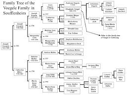 how do family trees work family tree voegele family in soufflenheim