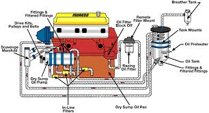wet sump and dry sump oiling system differences engine builder typical dry sump oiling system