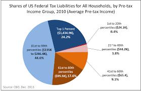 Payroll Tax Charts 2015 Fair Share