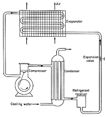 unit operations in food processing r l earle figure 6 8 mechanical refrigeration circuit
