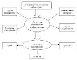 Диплом Программные средства защиты информации в сетях Интернет  Диплом Программные средства защиты информации в сетях Интернет