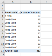 Excel Distribution Chart Frequency Distribution In Excel Easy Excel Tutorial