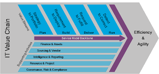 about itit the open group the it value chain is made up of the four it value streams which play a vital role in helping it control the service model as it advances through its