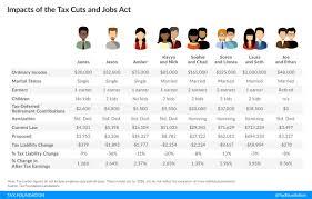 Tax Comparison Chart Link To 2018 Tax Estimator Treet Ents