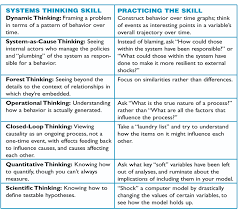 the systems thinker the thinking in systems thinking honing systems thinking and practicing the skill