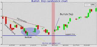 Trader Charts Trader On Chart