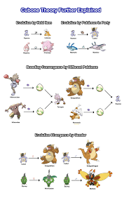 76 Meticulous Pokemon Evoltion Chart