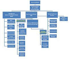 Business Development Manager Organizational Chart Cti Certification