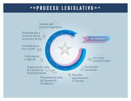 The Legislative Process Overview Video Congress Gov