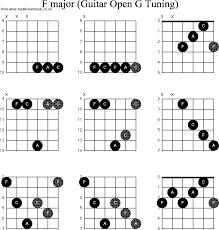 Dobro Chord Chart Chord Diagrams For Dobro F