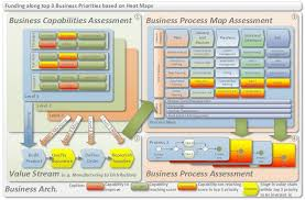 Assessing Your Capabilities And Process Maps And Defining The Top