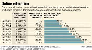 virtual education  old post gazette com images5 20120216ed tab onlineeducation495 png