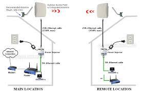 point to point wireless bridge kit long range wireless bridge kit point to point wireless bridge diagram diagram of outdoor wireless network
