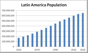 Brazil Population Chart Why We Are Ungovernable In Latin America Soaring