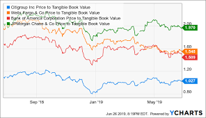 Ll Bean Stock Chart Citigroup Turnaround Story Trading At Tangible Book Value