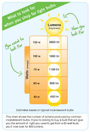 Lumens Vs Watts Chart Shopping For Light Bulbs Ftc Consumer Information