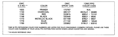 Evinrude Paint Chart Parts For 1991 9 9hp Te10releir