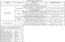 coding frame construction framework method gale et al 2016 stage 7