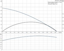 Погружной колодезный <b>насос Grundfos SB 3-35</b> A с поплавковым ...