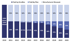The Closing Of The Coverage Gap Northwest Senior Insurance