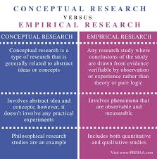 difference between conceptual and