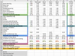 Capacity Planning worksheet for Scrum teams – Agile Coffee