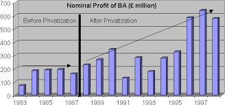 British Airways Organisational Chart Privatization Of British Airways Before And After