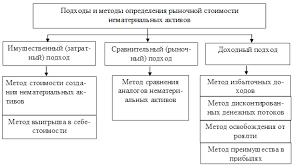 Основы оценки нематериальных активов методы определения стоимости  Методы определения рыночной стоимости нематериальных активов